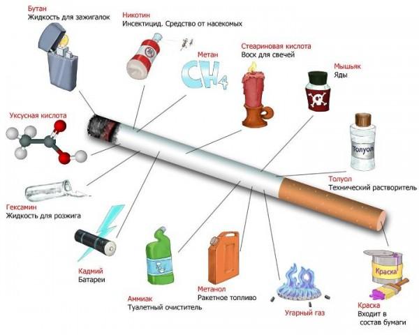вред курения на организм человека