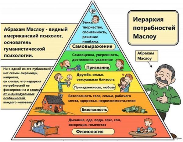 пирамида масло - как определить истинные желани