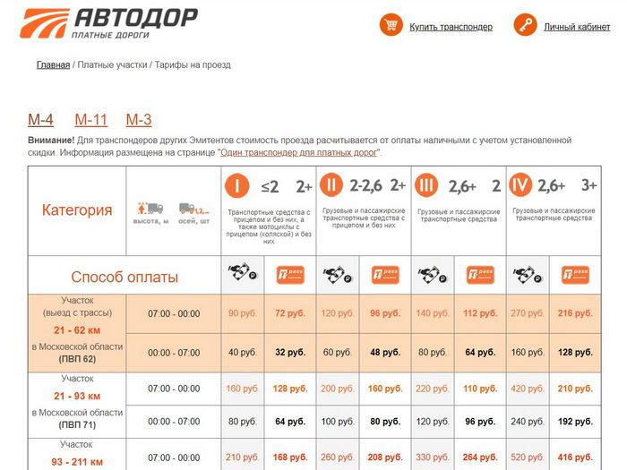 Сколько стоит проезд по платным учаскам м4