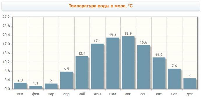 температура воды в Калининграде