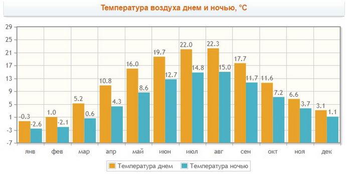 Погода в Калининграде по месяцам