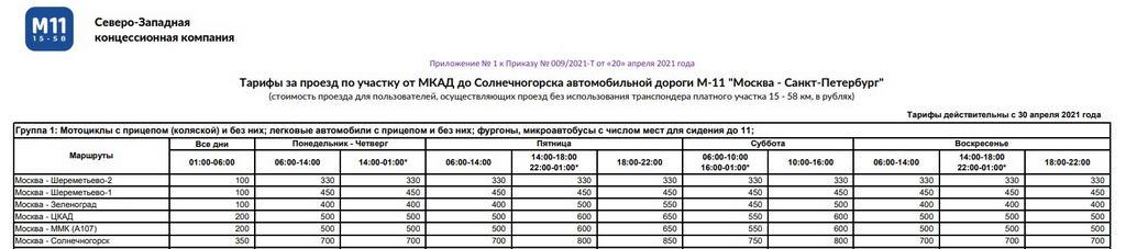 М11 стоимость всех платных участков от Москвы до Санкт-Петербурга СЗКК
