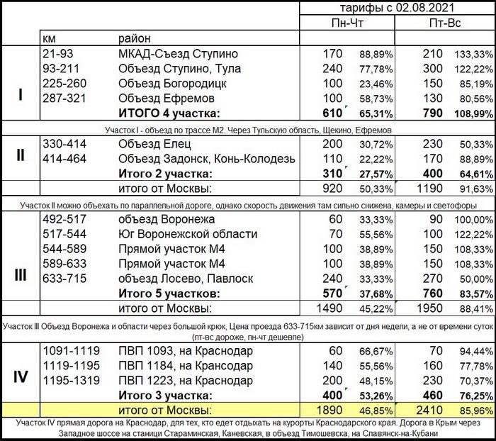 Рост Тарифов М4 с 02.08.2021