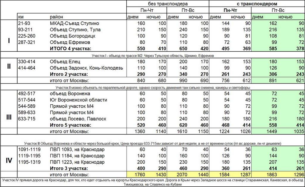 стоимость платных участков трассы М4 с апреля 2021