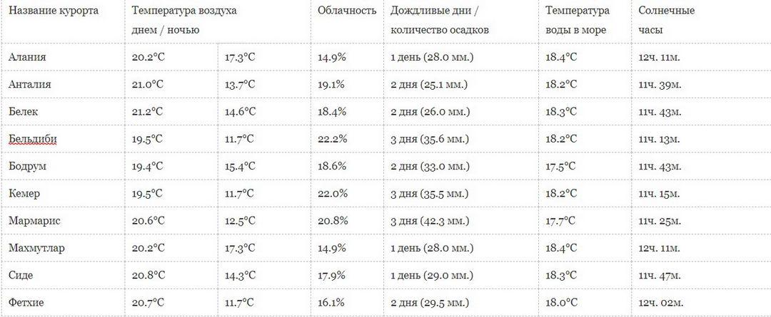 погода Турция апрель месяц