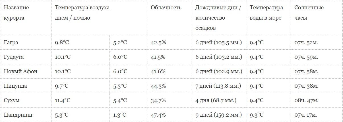 погода в Абхазии в марте месяце