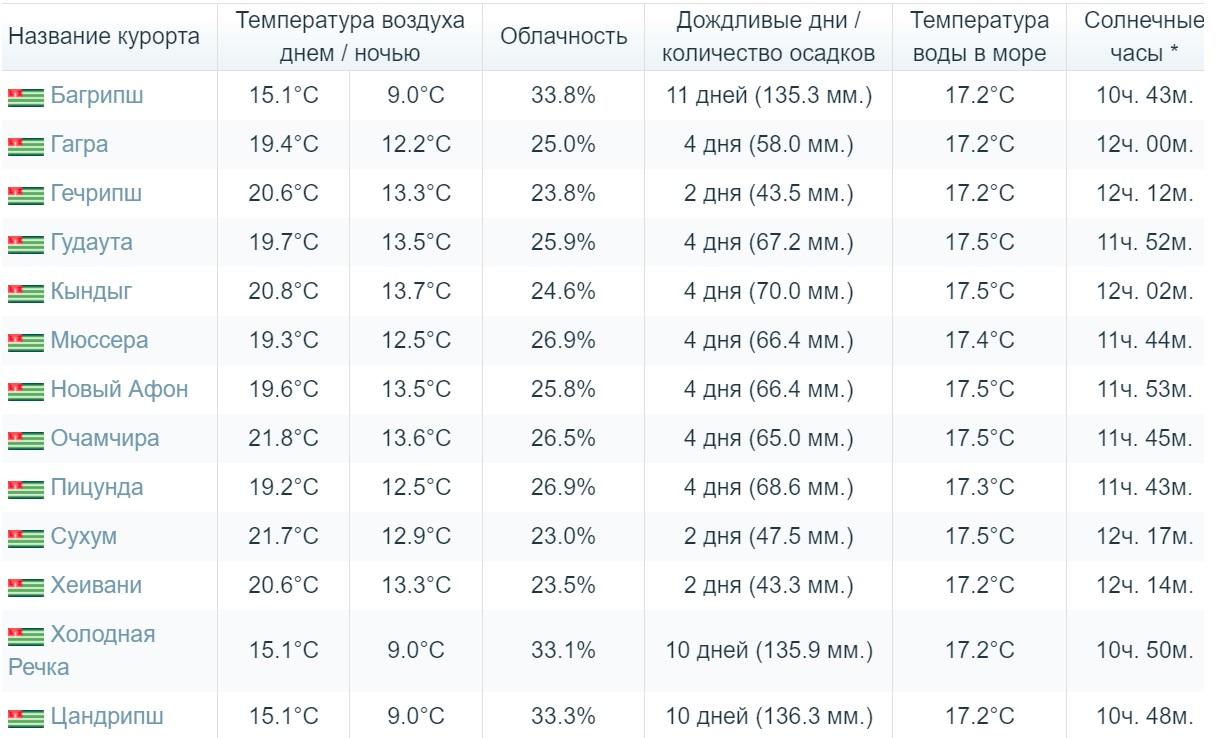 абхазия погода май месяц