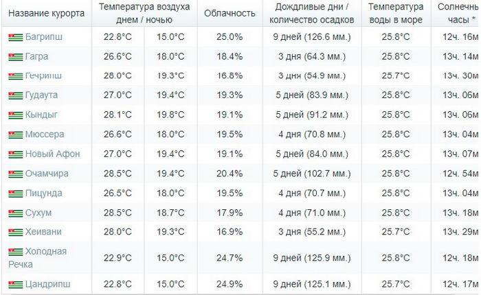 Погода в Абхазии в Июле