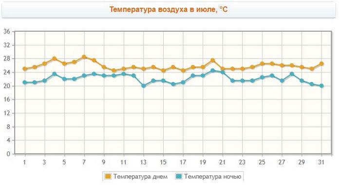 Погода в Абхазии в Июле - воздух