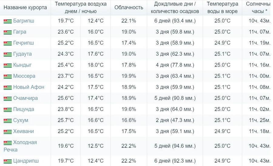 погода в Абхазии в сентябре