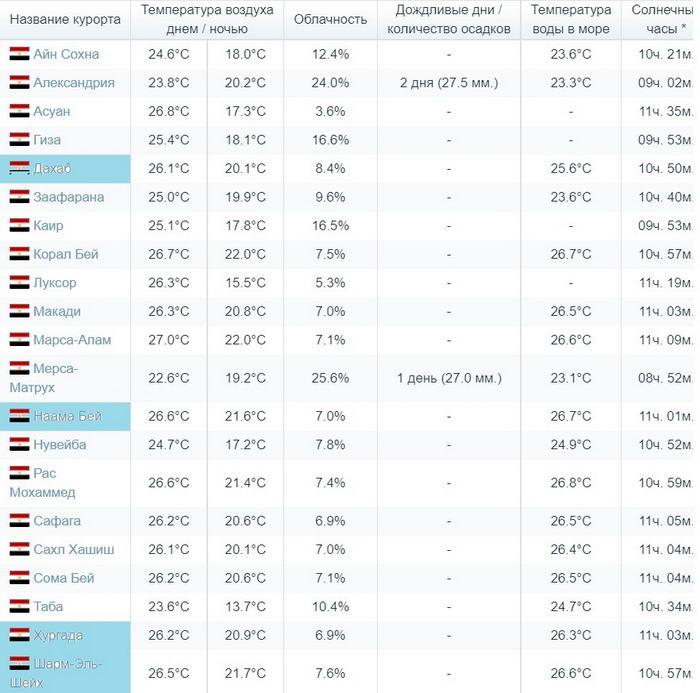 погода в Египте в ноябре месяце